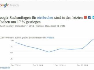 Eierbecher Trends